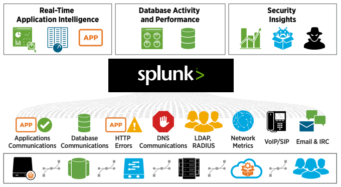 Splunk for stream