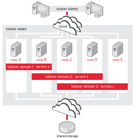بررسی HA Add-Onها در Red Hat Enterprise Linux