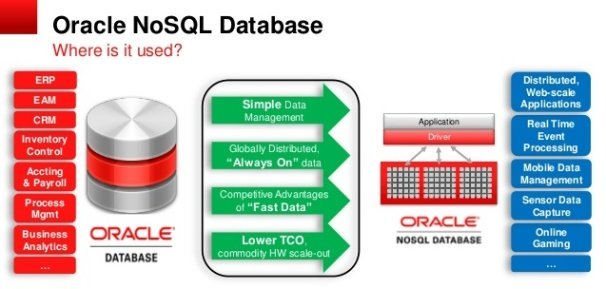 Oracle NoSQL Database - ONDB
