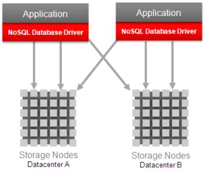 ONDB  - Oracle NoSQL Database