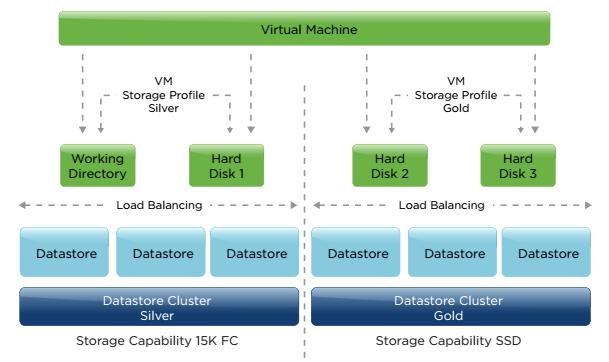 VMware SDRS - VMware Storage DRS