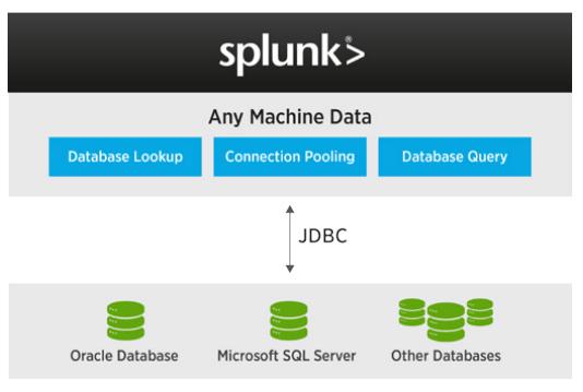 بررسی قابلیت های Splunk DB Connect