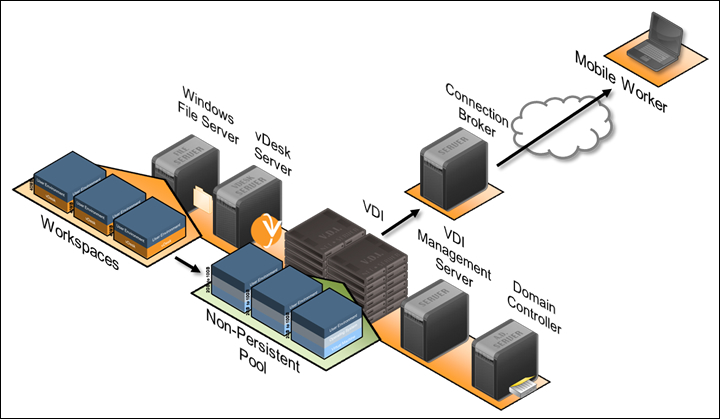 VMware Virtual Desktop Infrastructure   -VMware VDI