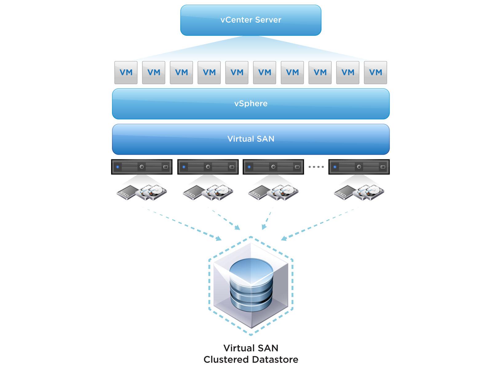 Virtual SAN