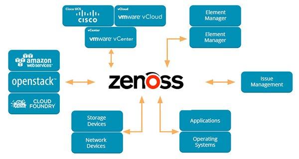 Zenoss Service Dynamics Resource Manager