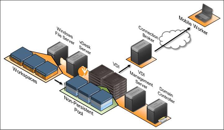 عملکرد VMware VDI
