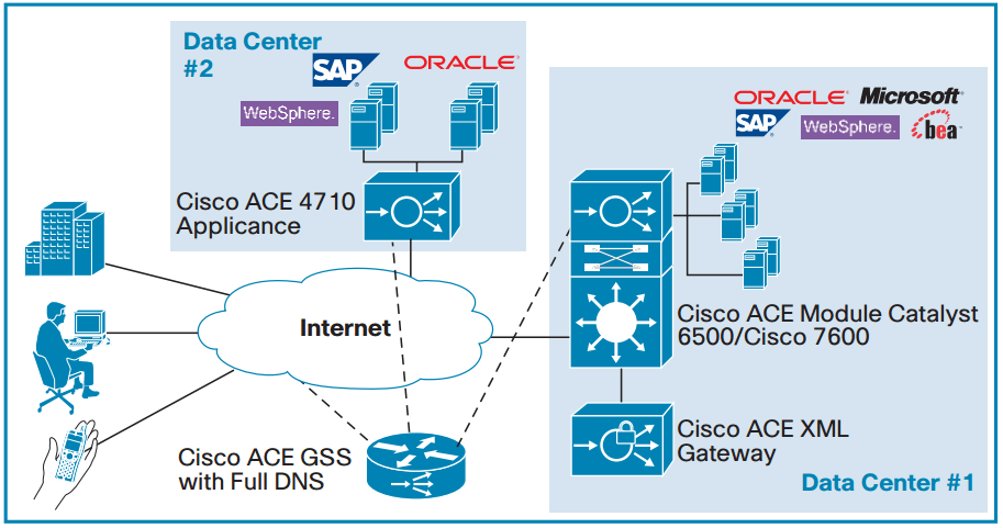Cisco ACE