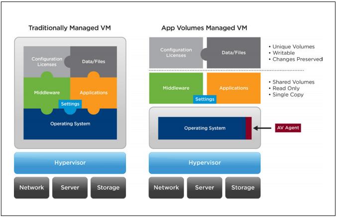 VMware Horizon مجازی سازی دسکتاپ چیست