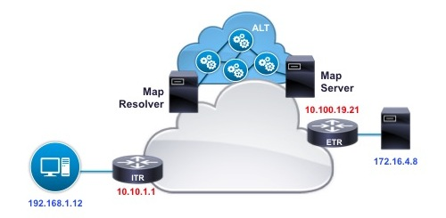 Cisco LISP - Cisco Locator/ID Separation Protocol