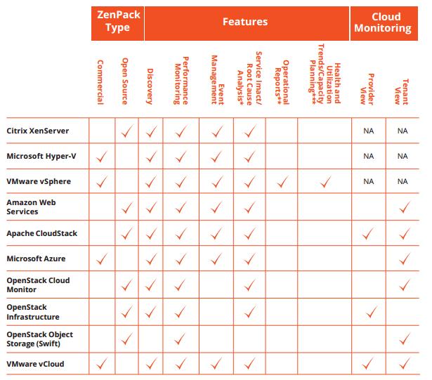 Zenoss ZenPack های مجازیسازی و Cloud
