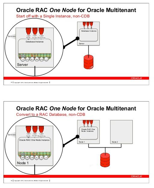 oracle rac one node