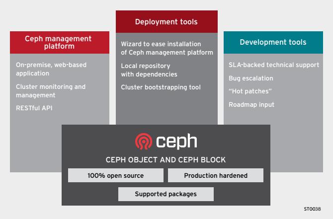 بررسی قابلیت و عملکرد Red Hat Ceph Storage