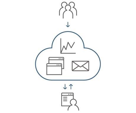 Cloud Computing چیست - SaaS