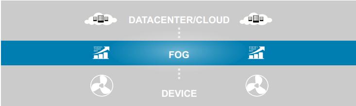 مفهوم Fog Computing چیست؟ – قسمت دوم (پایانی)
