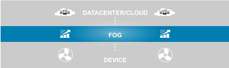 Fog Computing چیست