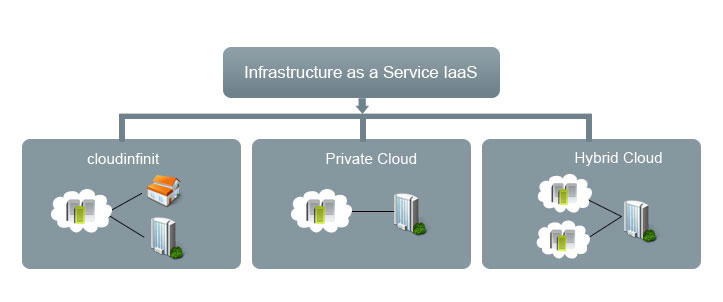 بررسی انواع Cloud و سرویسهای این تکنولوژی