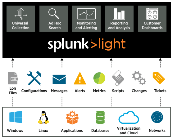 Splunk Light چیست