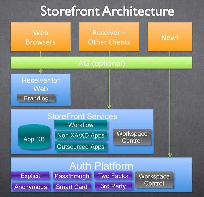 Citrix StoreFront چیست
