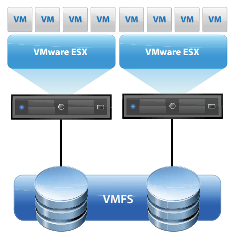 VMware vStorage VMFS چیست