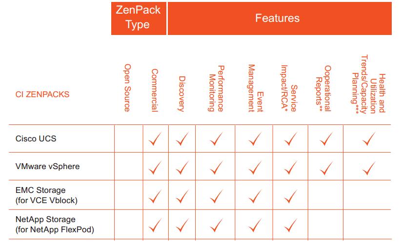 Zenoss ZenPack های زیرساخت همگرا