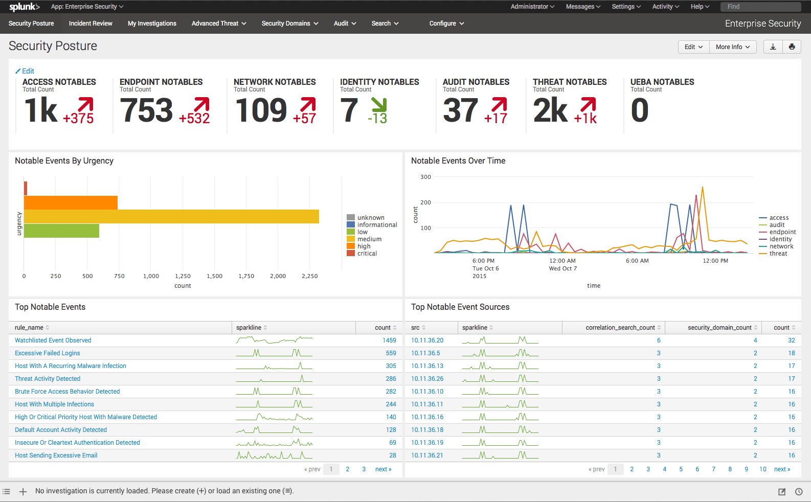 Splunk Enterprise Security یا Splunk ES