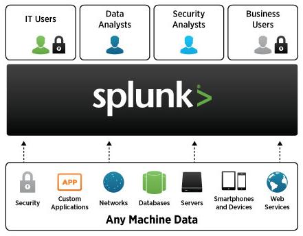 بررسی قابلیت ها و امکانات Splunk Enterprise Security یا Splunk ES