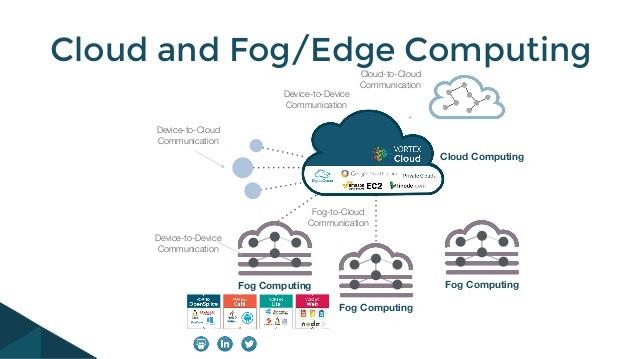 Edge Computing چیست Fog Computing چیست