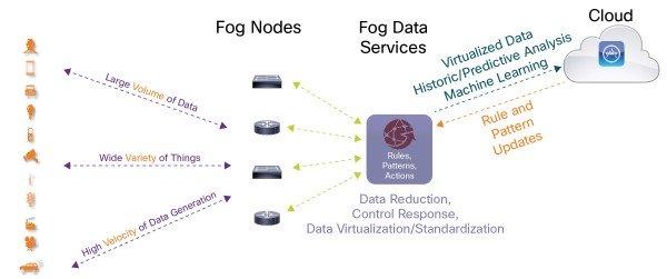 Edge Computing چیست -Fog Node