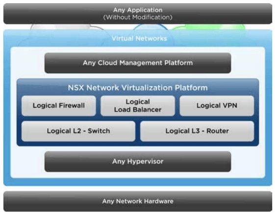 vmware-nsx-چیست؟