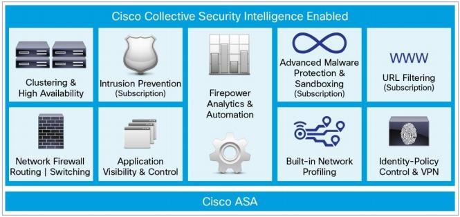 بررسی فایروال Cisco ASA با سرویس های FirePower – قسمت اول
