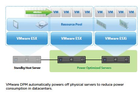 VMware vSphere چیست - اجزای vSphere