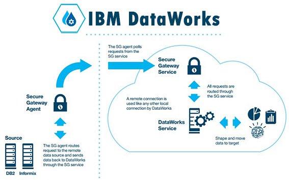مفهوم IBM DataWorks و کاربردهای آن – قسمت دوم