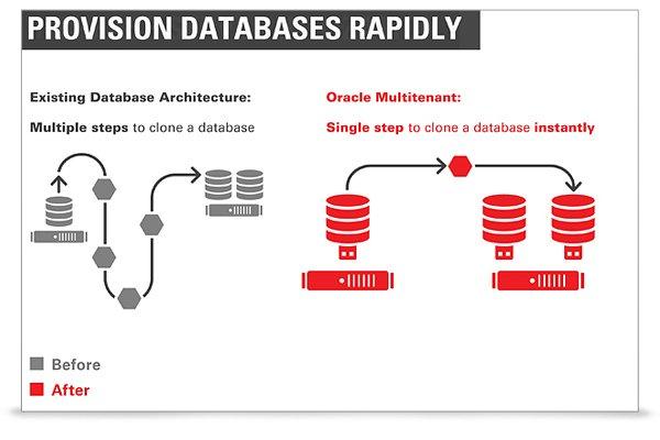 Oracle Multitenant چیست
