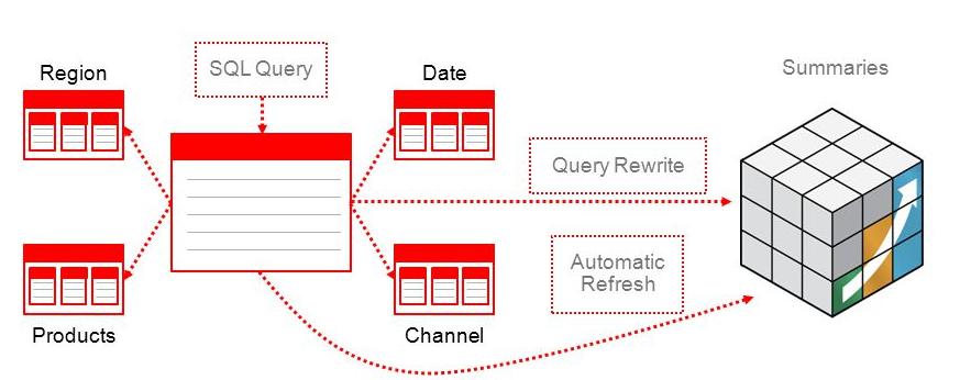 Oracle OLAP چیست