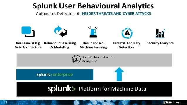 بررسی مفهوم Spunk UBA و کاربردهای آن