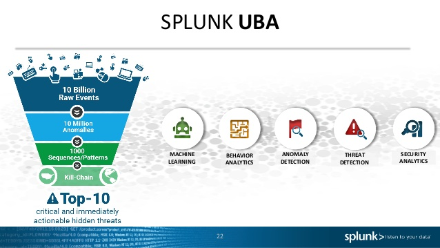 Splunk User Behavior Analytics یا Splunk UBA چیست