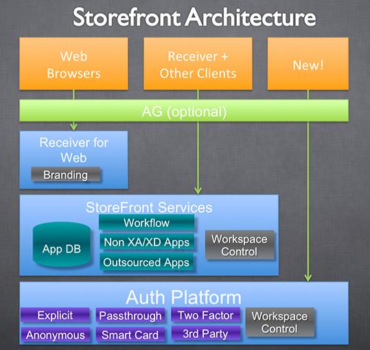 بررسی قابلیت های Citrix StoreFront