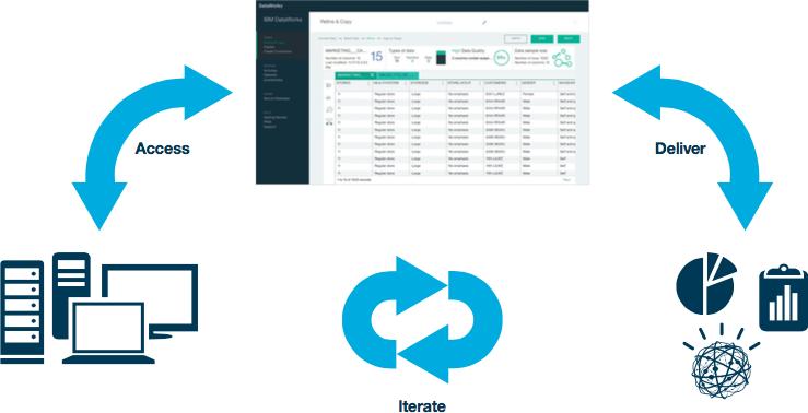 IBM DataWorks چیست