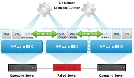 VMware vSphere چیست
