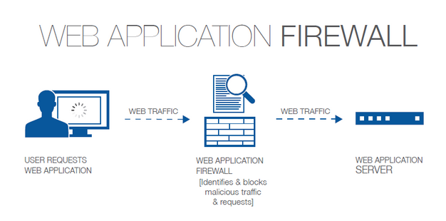 Web Application Firewall - کاربرد WAF