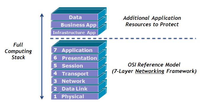 Web Application Firewall - کاربرد WAF