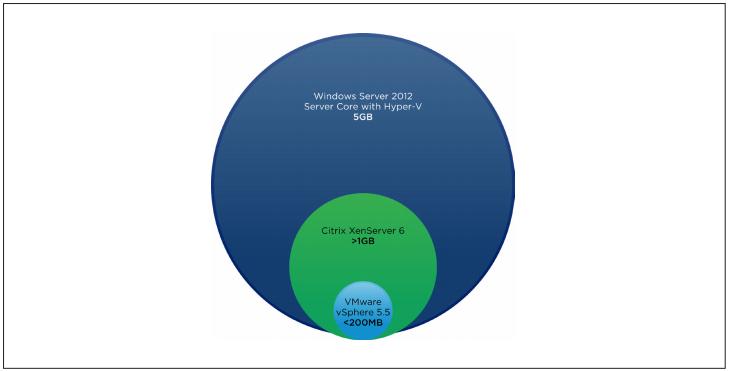 مزایای استفاده از VMware - مجازی سازی