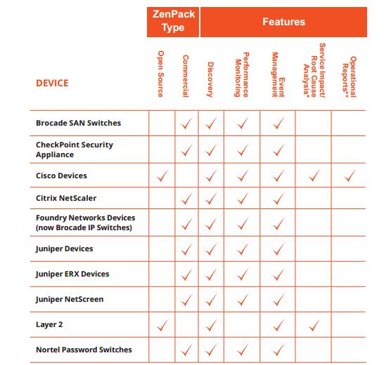 Zenoss ZenPackهای مانیتورینگ شبکه
