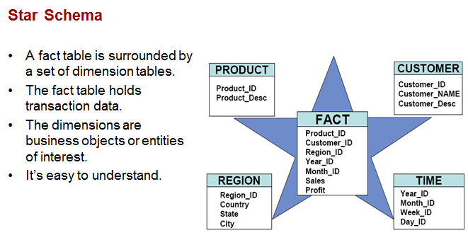 Star Schema - Oracle OLAP چیست