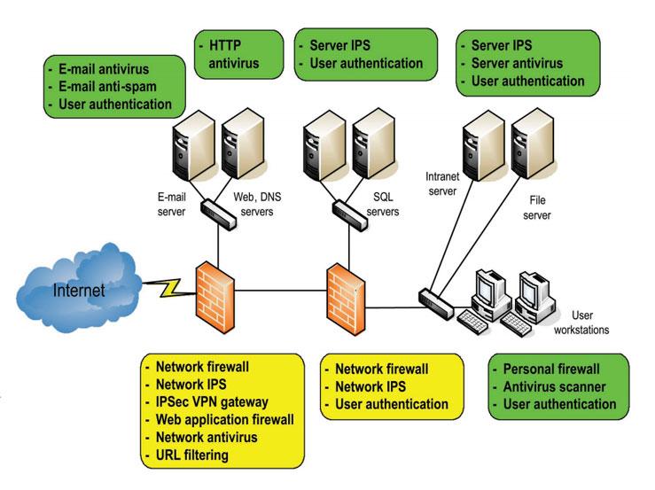 Security architecture طراحی امنیت شبکه
