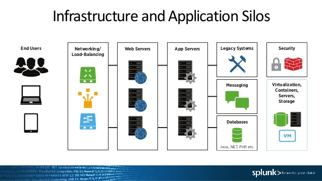 Application Management - Splunk - مدیریت برنامه های کاربردی
