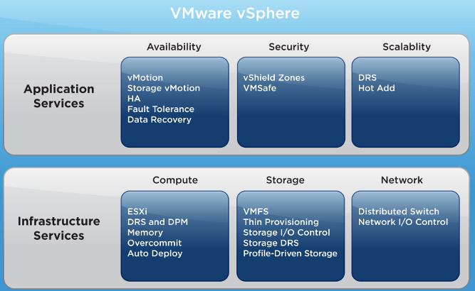 مزایای استفاده از VMware - مجازی سازی سرورها