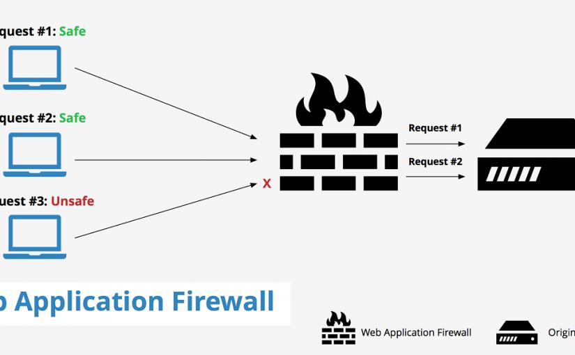 کاربرد (Web Application Firewall (WAF برایمحافظت از برنامههای تحت وب – قسمت دوم