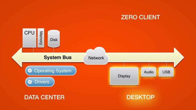 استفاده از Zero Client