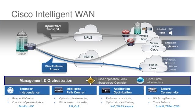 بررسی Cisco Intelligent WAN یا به اختصار Cisco IWAN – قسمت اول